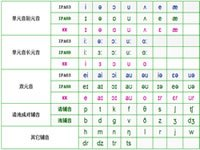关于48个英语音标发音表的新消息与评论